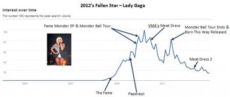 Il grafico elaborato da AccuraCast che mostra il declino della popolarità di Lady Gaga