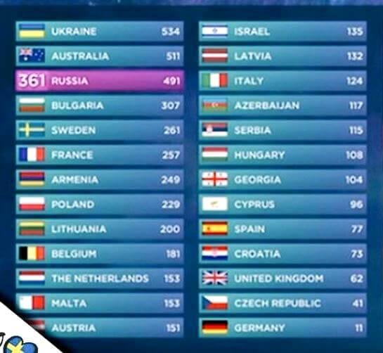 classifica_eurovision_2016