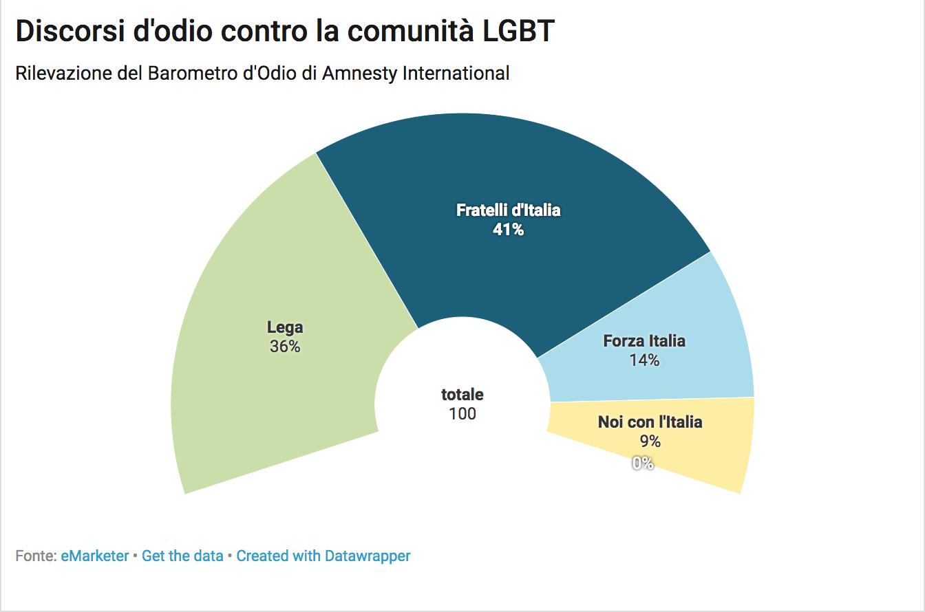 discorsi d'odio omofobia fratelli d'italia lega forza italia